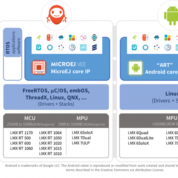 MicroEJ and Android comparison